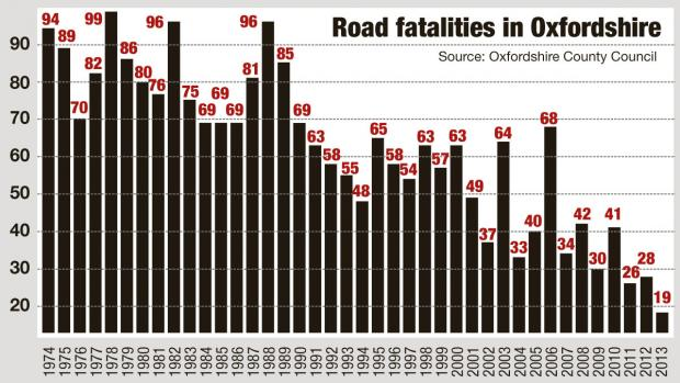 Banbury Cake: Oxon road fatalities graph 2013