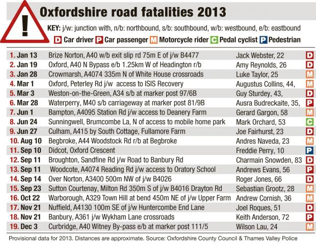 Banbury Cake: oxon road fatalities 2013 table