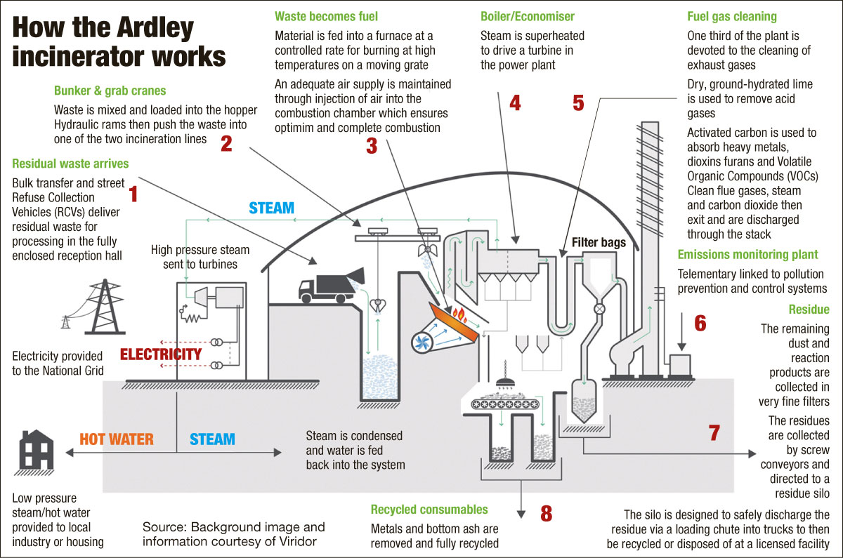 How the Ardley incinerator works